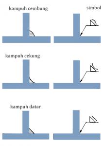 Teknik Pengelasan Fillet 1F Sambungan T
