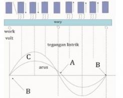 Karakteristik Las Busur AC
