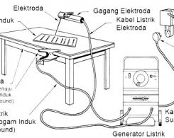Tentang Mesin Las Busur Listrik dan SMAW